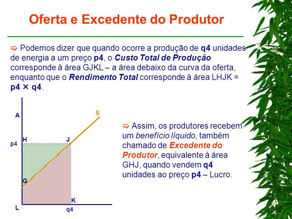 Oferta e Excedente do Produtor Podemos dizer que quando ocorre a produção de q4 unidades de energia a um preço p4, o Custo Total de Produção corresponde à área GJKL – a área debaixo da curva da oferta, enquanto que o Rendimento Total corresponde à área LHJK = p4 q4.