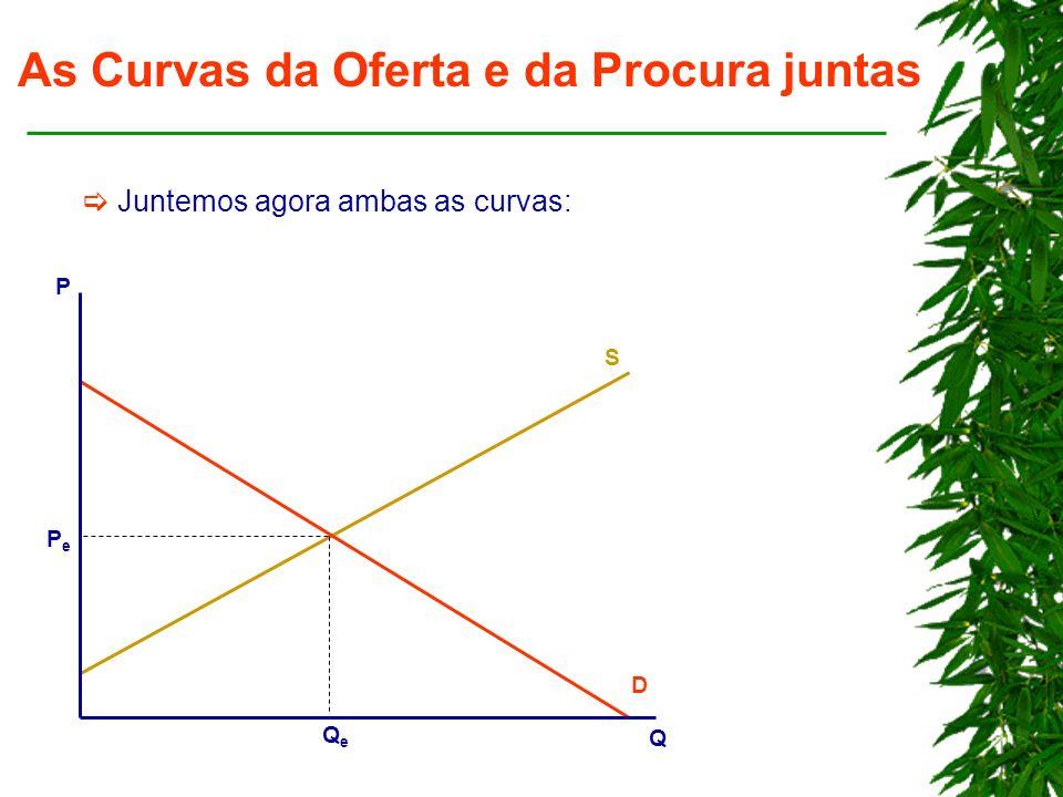 As Curvas da Oferta e da Procura juntas Juntemos agora ambas as curvas: S D P Q QeQe PePe