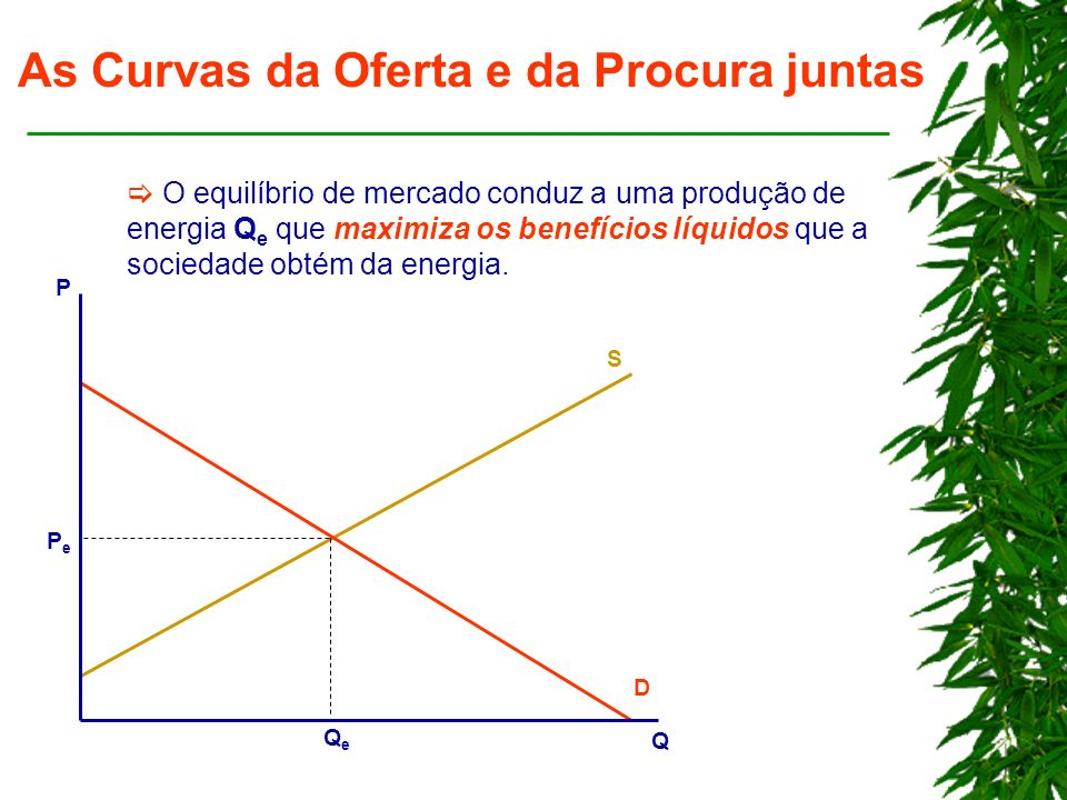 As Curvas da Oferta e da Procura juntas O equilíbrio de mercado conduz a uma produção de energia Q e que maximiza os benefícios líquidos que a sociedade obtém da energia.