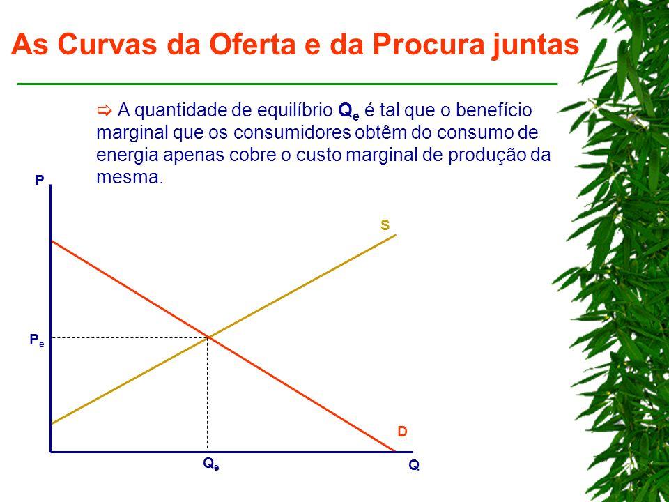As Curvas da Oferta e da Procura juntas A quantidade de equilíbrio Q e é tal que o benefício marginal que os consumidores obtêm do consumo de energia apenas cobre o custo marginal de produção da mesma.