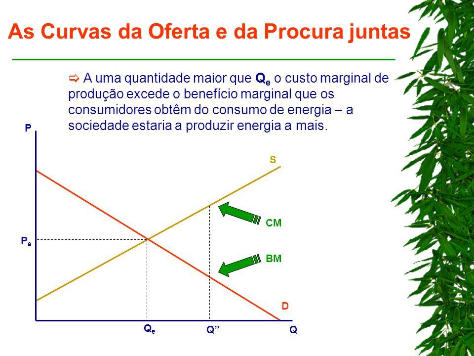 As Curvas da Oferta e da Procura juntas A uma quantidade maior que Q e o custo marginal de produção excede o benefício marginal que os consumidores obtêm do consumo de energia – a sociedade estaria a produzir energia a mais.