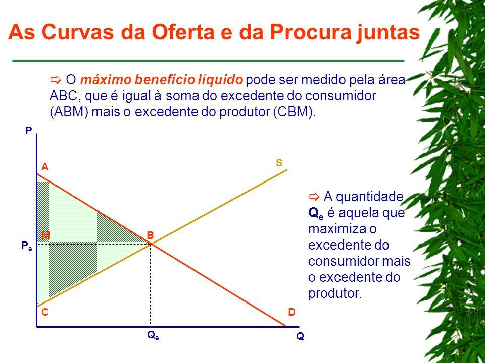 As Curvas da Oferta e da Procura juntas O máximo benefício líquido pode ser medido pela área ABC, que é igual à soma do excedente do consumidor (ABM) mais o excedente do produtor (CBM).
