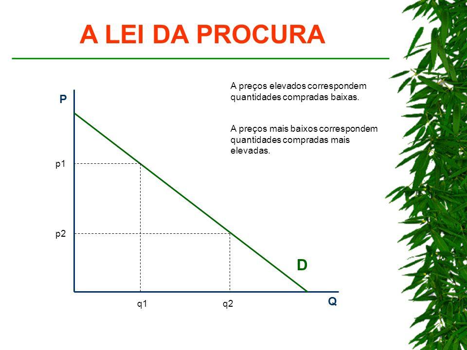 A LEI DA PROCURA P Q D p1 q1 p2 q2 A preços elevados correspondem quantidades compradas baixas.