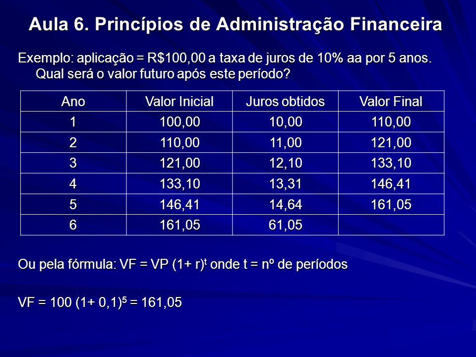 Aula 6. Princípios de Administração Financeira Exemplo: aplicação = R$100,00 a taxa de juros de 10% aa por 5 anos. Qual será o valor futuro após este