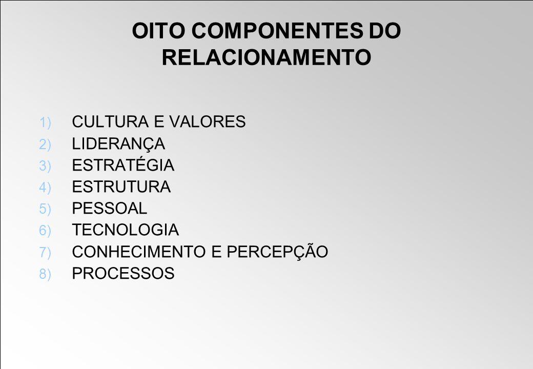 OITO COMPONENTES DO RELACIONAMENTO 1) CULTURA E VALORES 2) LIDERANÇA 3) ESTRATÉGIA 4) ESTRUTURA 5) PESSOAL 6) TECNOLOGIA 7) CONHECIMENTO E PERCEPÇÃO 8