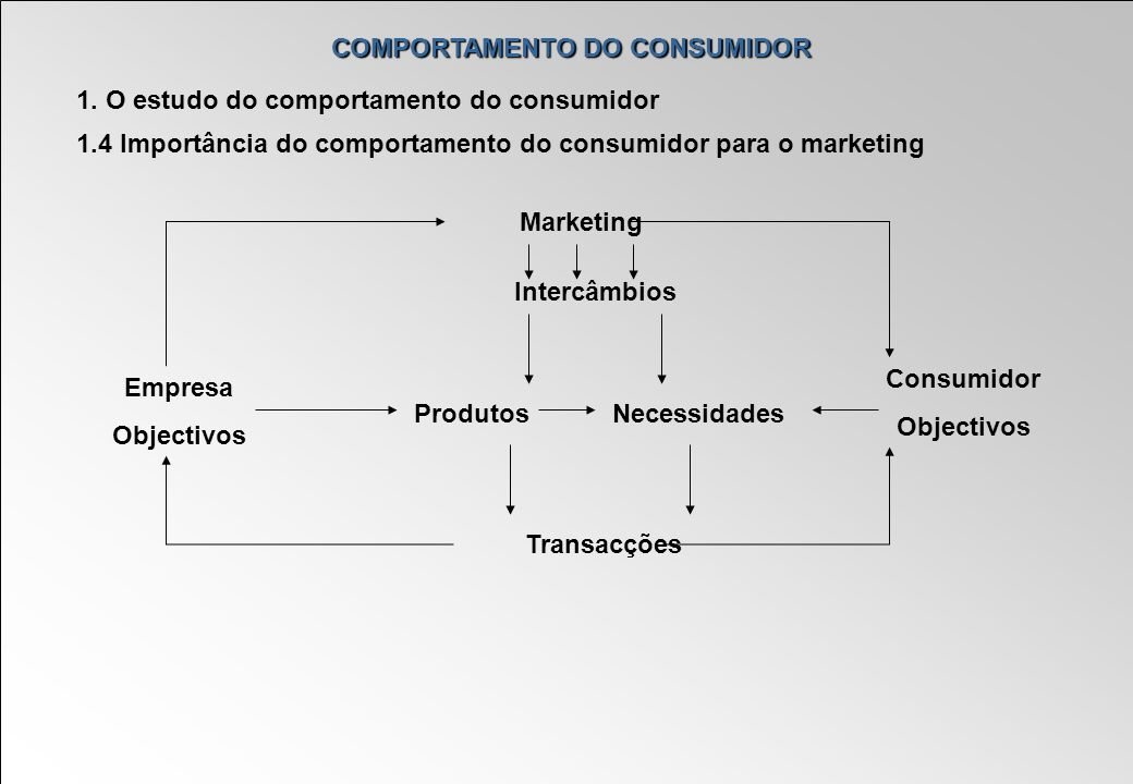 COMPORTAMENTO DO CONSUMIDOR 1. O estudo do comportamento do consumidor 1.4 Importância do comportamento do consumidor para o marketing Marketing Inter