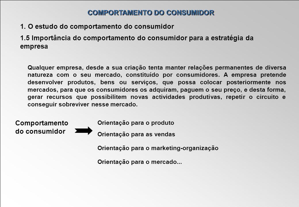 COMPORTAMENTO DO CONSUMIDOR 1. O estudo do comportamento do consumidor 1.5 Importância do comportamento do consumidor para a estratégia da empresa Qua