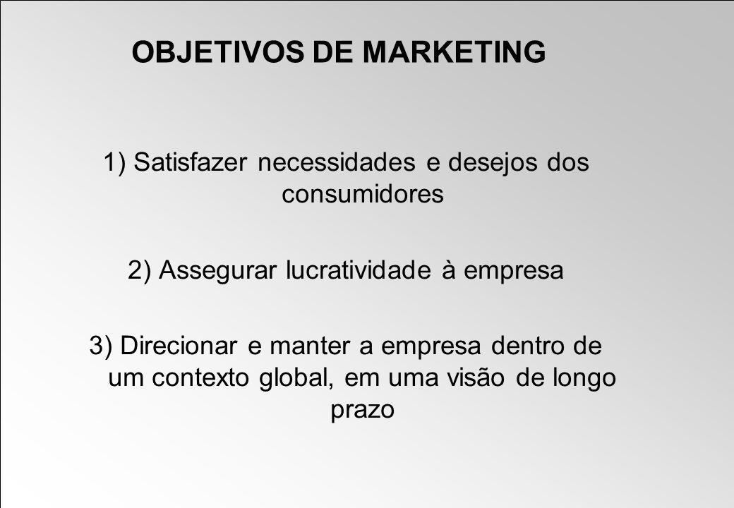OBJETIVOS DE MARKETING 1) Satisfazer necessidades e desejos dos consumidores 2) Assegurar lucratividade à empresa 3) Direcionar e manter a empresa den