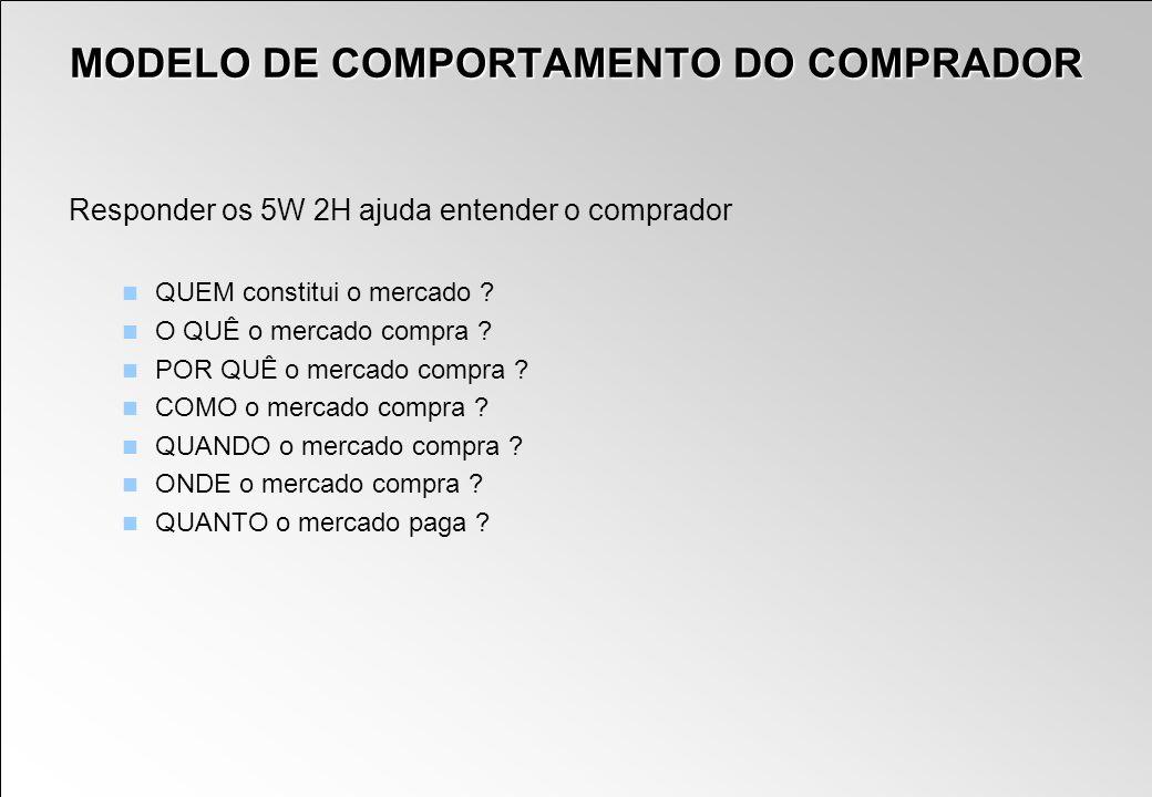 MODELO DE COMPORTAMENTO DO COMPRADOR Responder os 5W 2H ajuda entender o comprador QUEM constitui o mercado ? O QUÊ o mercado compra ? POR QUÊ o merca