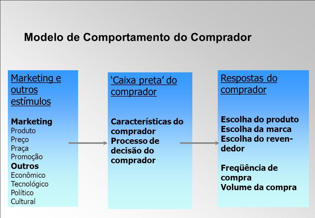 Modelo de Comportamento do Comprador Marketing e outros estímulos Marketing Produto Preço Praça Promoção Outros Econômico Tecnológico Político Cultura