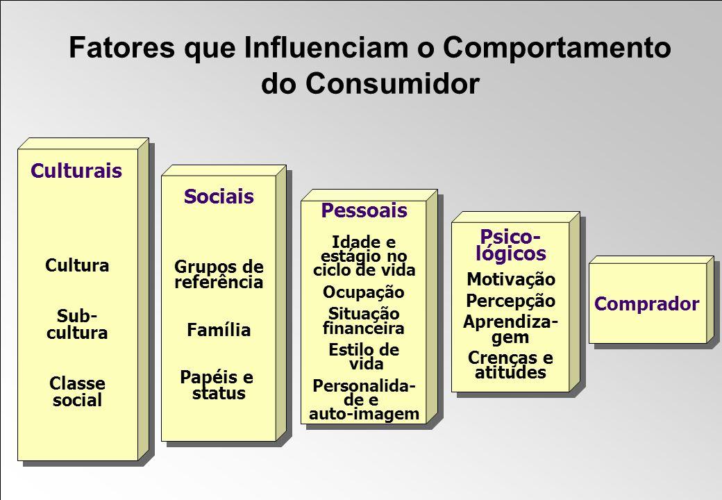 Fatores que Influenciam o Comportamento do Consumidor Sociais Grupos de referência Família Papéis e status Pessoais Idade e estágio no ciclo de vida O