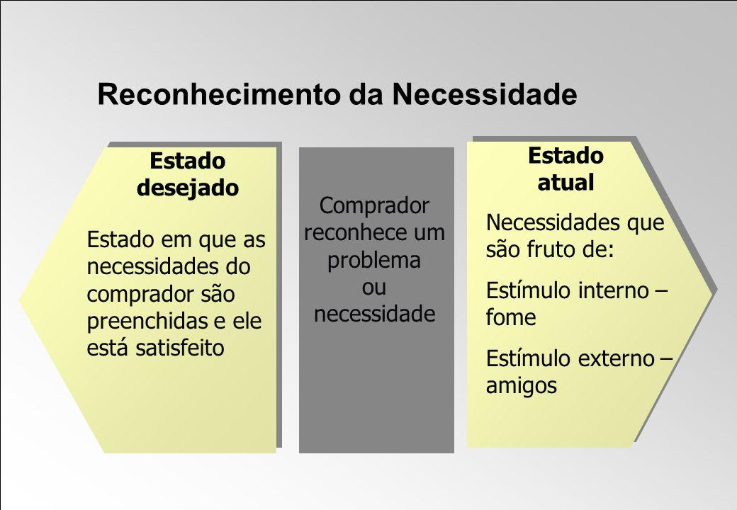 Reconhecimento da Necessidade Estado em que as necessidades do comprador são preenchidas e ele está satisfeito Necessidades que são fruto de: Estímulo
