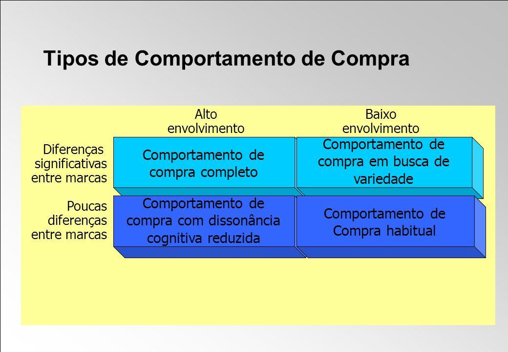 Alto envolvimento Diferenças significativas entre marcas Poucas diferenças entre marcas Baixo envolvimento Tipos de Comportamento de Compra Comportame