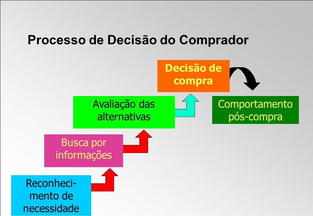 Processo de Decisão do Comprador Comportamento pós-compra Decisão de compra Busca por informações Reconheci- mento de necessidade Avaliação das altern