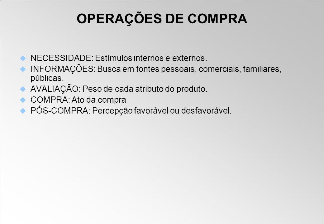 OPERAÇÕES DE COMPRA NECESSIDADE: Estímulos internos e externos. INFORMAÇÕES: Busca em fontes pessoais, comerciais, familiares, públicas. AVALIAÇÃO: Pe