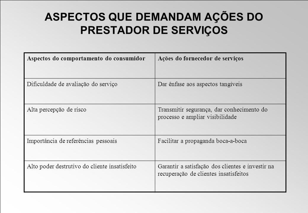 ASPECTOS QUE DEMANDAM AÇÕES DO PRESTADOR DE SERVIÇOS Aspectos do comportamento do consumidorAções do fornecedor de serviços Dificuldade de avaliação d