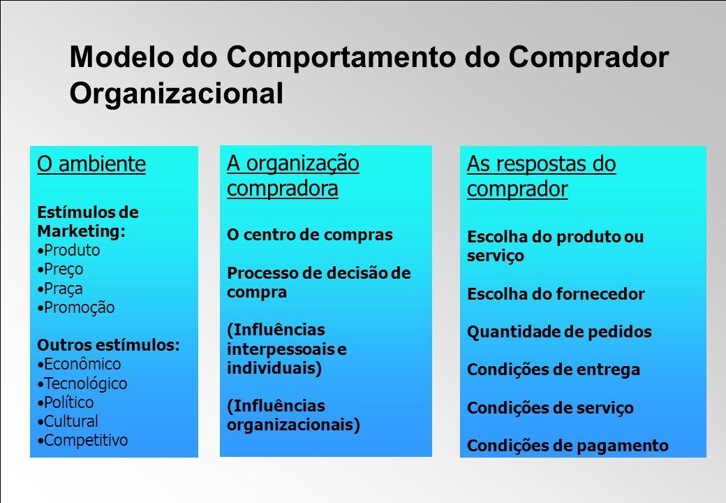 Modelo do Comportamento do Comprador Organizacional O ambiente Estímulos de Marketing: Produto Preço Praça Promoção Outros estímulos: Econômico Tecnol
