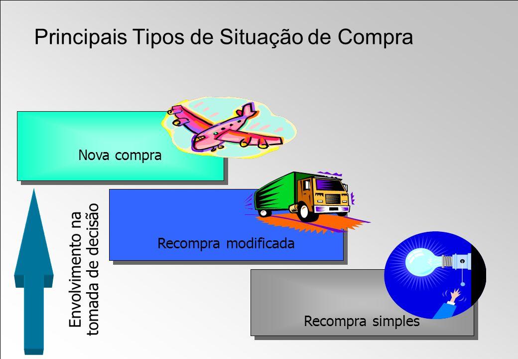 Nova compra Envolvimento na tomada de decisão Recompra modificada Principais Tipos de Situação de Compra Recompra simples