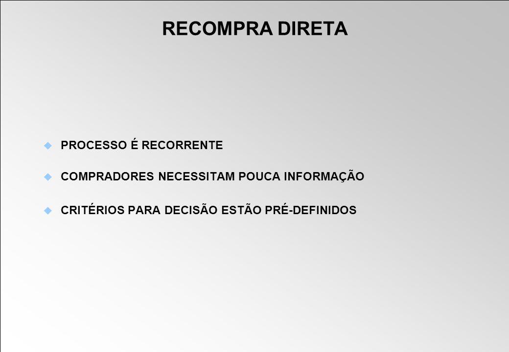 PROCESSO É RECORRENTE COMPRADORES NECESSITAM POUCA INFORMAÇÃO CRITÉRIOS PARA DECISÃO ESTÃO PRÉ-DEFINIDOS RECOMPRA DIRETA