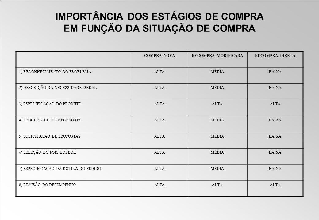 IMPORTÂNCIA DOS ESTÁGIOS DE COMPRA EM FUNÇÃO DA SITUAÇÃO DE COMPRA COMPRA NOVARECOMPRA MODIFICADARECOMPRA DIRETA 1) RECONHECIMENTO DO PROBLEMAALTAMÉDI