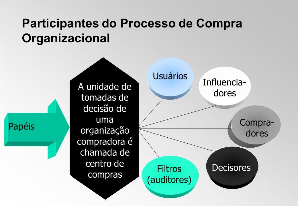 Participantes do Processo de Compra Organizacional A unidade de tomadas de decisão de uma organização compradora é chamada de centro de compras Usuári