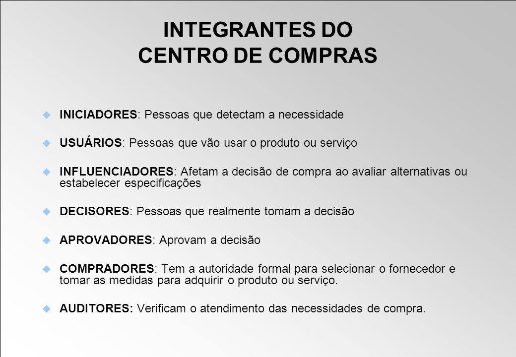 INTEGRANTES DO CENTRO DE COMPRAS INICIADORES: Pessoas que detectam a necessidade USUÁRIOS: Pessoas que vão usar o produto ou serviço INFLUENCIADORES: