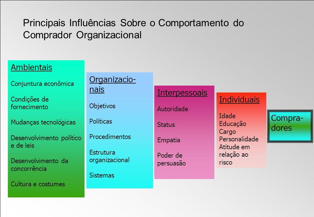 Principais Influências Sobre o Comportamento do Comprador Organizacional Ambientais Conjuntura econômica Condições de fornecimento Mudanças tecnológic