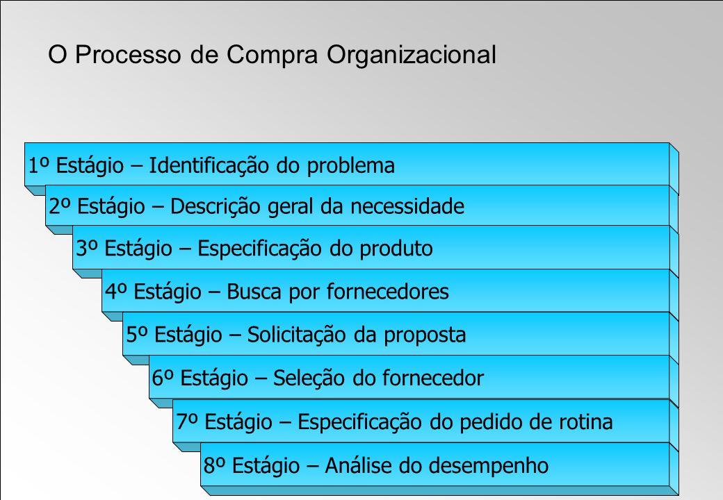 1º Estágio – Identificação do problema 2º Estágio – Descrição geral da necessidade 3º Estágio – Especificação do produto 4º Estágio – Busca por fornec
