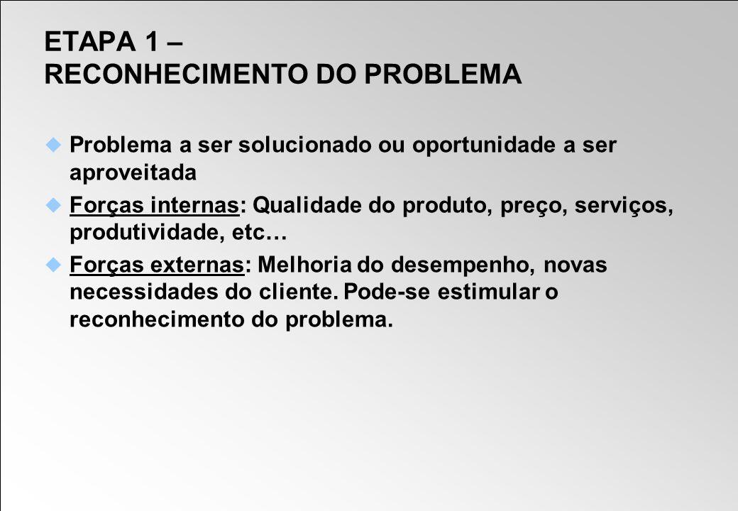 ETAPA 1 – RECONHECIMENTO DO PROBLEMA Problema a ser solucionado ou oportunidade a ser aproveitada Forças internas: Qualidade do produto, preço, serviç