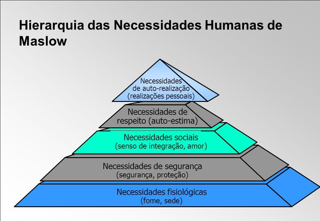 Necessidades fisiológicas (fome, sede) Necessidades de segurança (segurança, proteção) Necessidades sociais (senso de integração, amor) Necessidades d