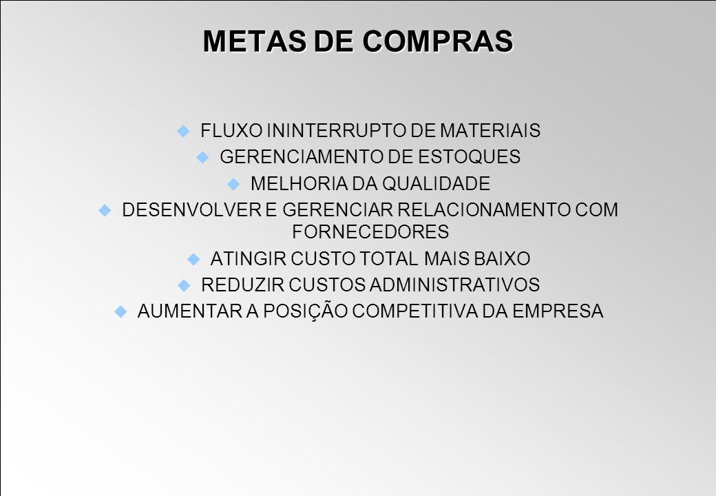 METAS DE COMPRAS FLUXO ININTERRUPTO DE MATERIAIS GERENCIAMENTO DE ESTOQUES MELHORIA DA QUALIDADE DESENVOLVER E GERENCIAR RELACIONAMENTO COM FORNECEDOR