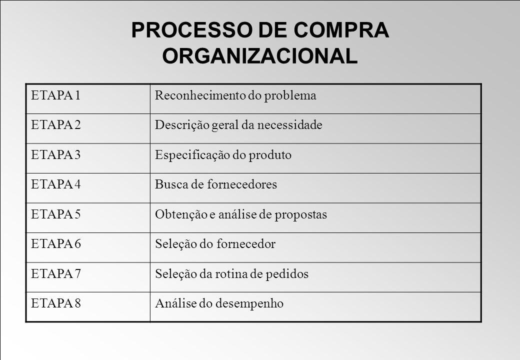 PROCESSO DE COMPRA ORGANIZACIONAL ETAPA 1Reconhecimento do problema ETAPA 2Descrição geral da necessidade ETAPA 3Especificação do produto ETAPA 4Busca