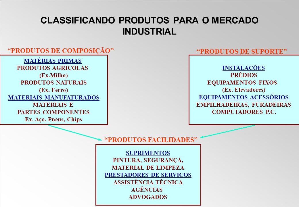 CLASSIFICANDO PRODUTOS PARA O MERCADO INDUSTRIAL MATÉRIAS PRIMAS PRODUTOS AGRICOLAS (Ex.Milho) PRODUTOS NATURAIS (Ex. Ferro) MATERIAIS MANUFATURADOS M