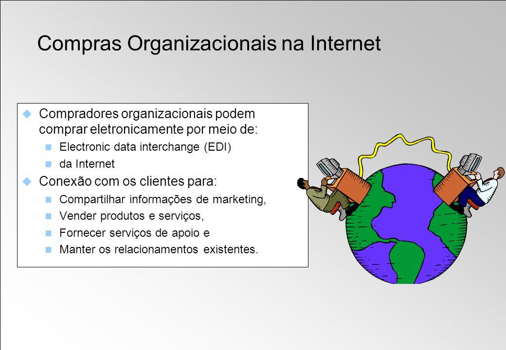 Compras Organizacionais na Internet Compradores organizacionais podem comprar eletronicamente por meio de: Electronic data interchange (EDI) da Intern