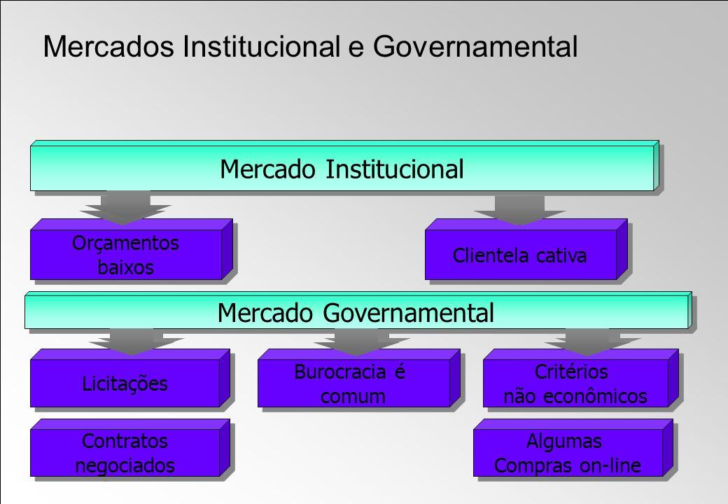 Licitações Burocracia é comum Burocracia é comum Mercado Governamental Critérios não econômicos Critérios não econômicos Contratos negociados Contrato