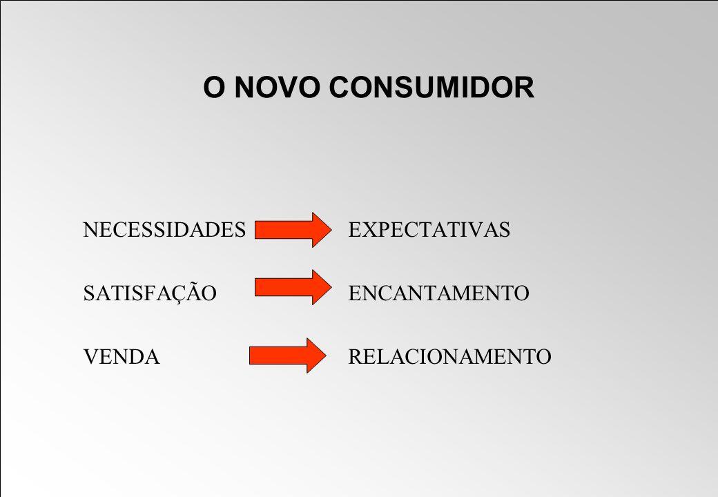O NOVO CONSUMIDOR NECESSIDADES EXPECTATIVAS SATISFAÇÃOENCANTAMENTO VENDARELACIONAMENTO