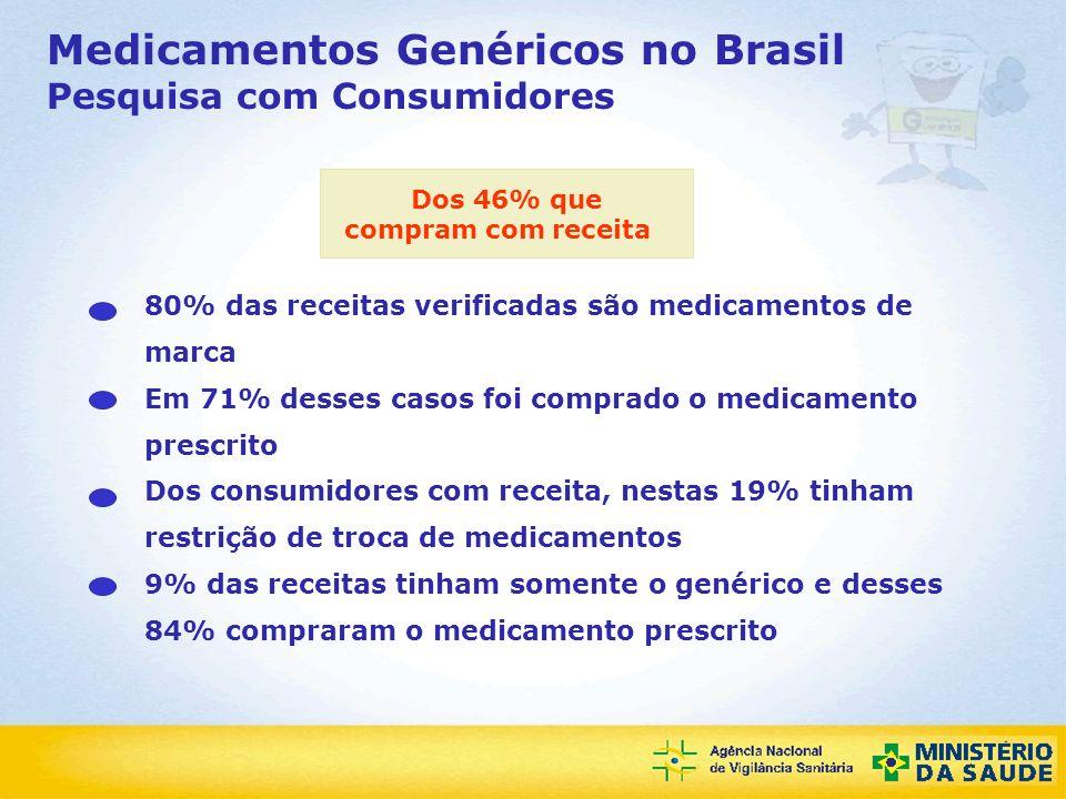 Agência Nacional de Vigilância Sanitária Medicamentos Genéricos no Brasil Pesquisa com Consumidores Dos 46% que compram com receita 80% das receitas v