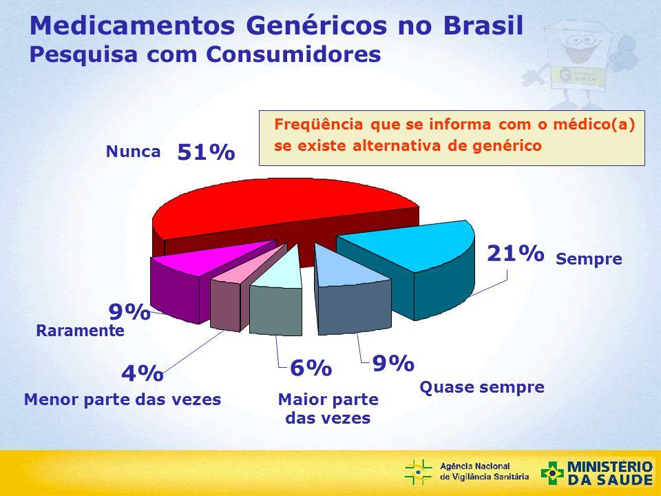 Agência Nacional de Vigilância Sanitária Medicamentos Genéricos no Brasil Pesquisa com Consumidores 21% 51% 9% 4% 6% 9% Maior parte das vezes Quase se