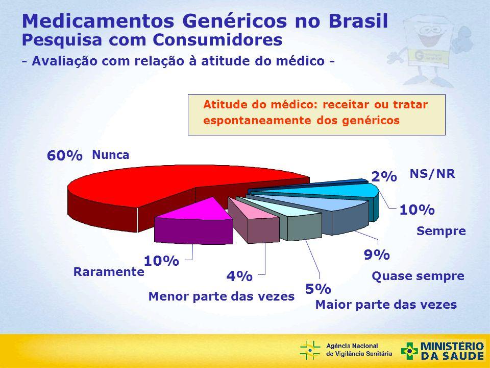 Agência Nacional de Vigilância Sanitária Atitude do médico: receitar ou tratar espontaneamente dos genéricos 2% 10% 60% 10% 4% 5% 9% Nunca Raramente M