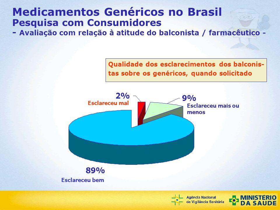 Agência Nacional de Vigilância Sanitária 2% 89% 9% Medicamentos Genéricos no Brasil Pesquisa com Consumidores - Avaliação com relação à atitude do bal