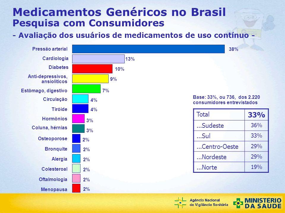 Agência Nacional de Vigilância Sanitária Medicamentos Genéricos no Brasil Pesquisa com Consumidores - Avaliação dos usuários de medicamentos de uso co