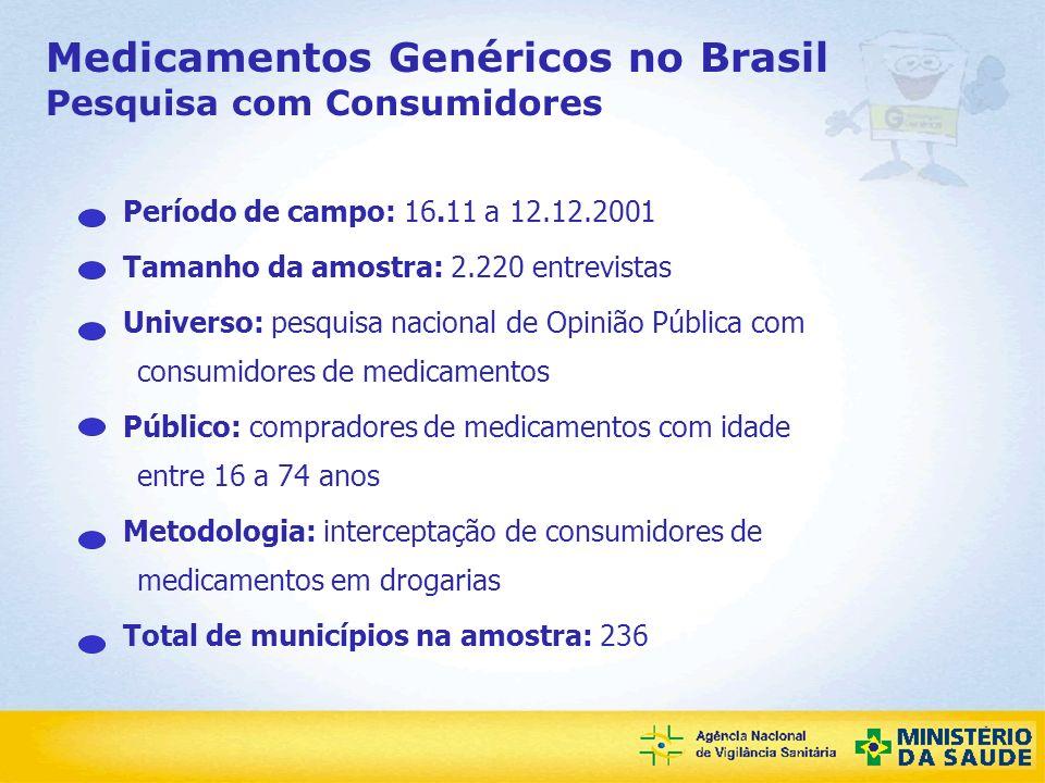 Agência Nacional de Vigilância Sanitária Medicamentos Genéricos no Brasil Pesquisa com Consumidores - Perfil sócio-econômico - Renda Familiar: 45% - com renda de até 3 SM 39% - com renda de 3 a 10 SM 15% - com renda acima de 10 SM Atividade: 66% - Economicamente ativos 34% - Inativos 2% - Desempregados 16% - Donas de casa 12% - Aposentados 3% - Estudantes