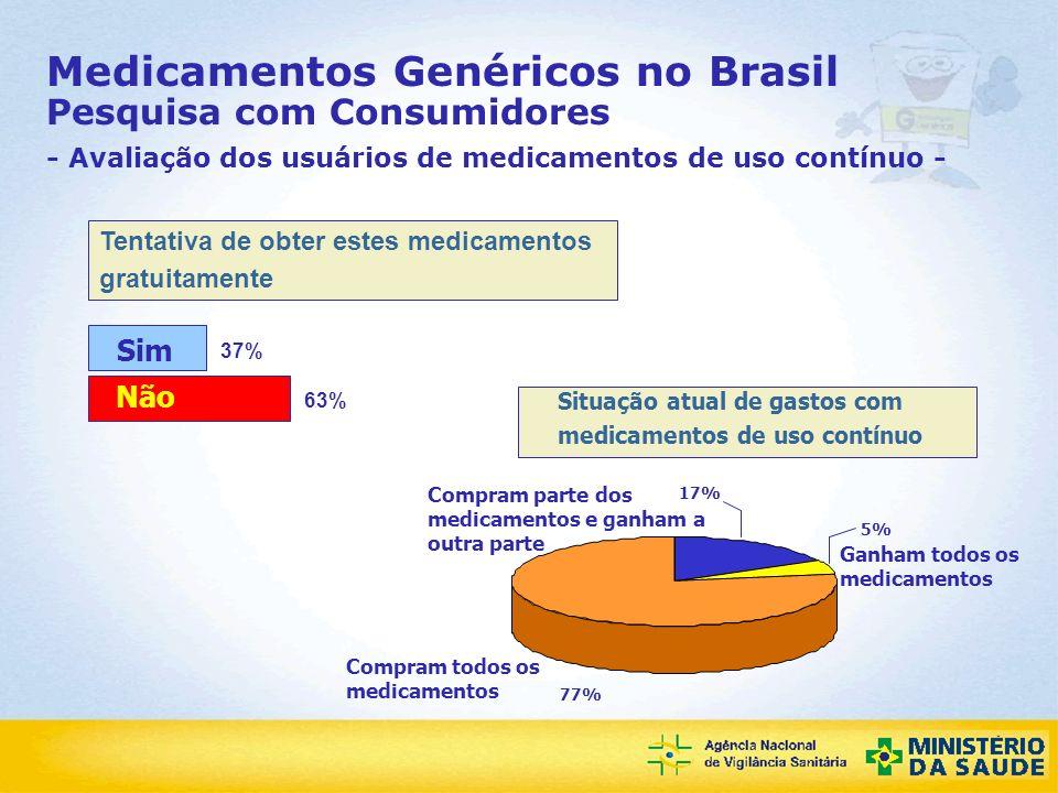 Agência Nacional de Vigilância Sanitária Tentativa de obter estes medicamentos gratuitamente Medicamentos Genéricos no Brasil Pesquisa com Consumidore