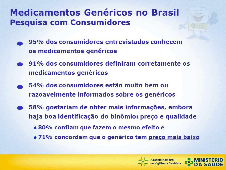 Agência Nacional de Vigilância Sanitária Medicamentos Genéricos no Brasil Pesquisa com Consumidores 82% dos consumidores já viram propaganda / campanha de esclarecimento à população sobre os medicamentos genéricos 71% dos consumidores reconhecem os genéricos - 55% pelo G da embalagem e 16% de outras formas Somente 7,2% dos consumidores consultam a lista de genéricos nas farmácias ou drogarias 48% dos consumidores ouviram falar de medicamento de referência 12% dos consumidores ouviram falar de medicamentos similares