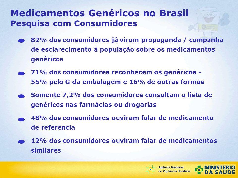 Agência Nacional de Vigilância Sanitária Medicamentos Genéricos no Brasil Pesquisa com Consumidores 59% acreditam que os esforços do Ministério da Saúde para que os genéricos cheguem às farmácias é insuficiente 51% deram nota entre 7 a 10 para o controle da qualidade dos medicamentos no Brasil Mas 61% têm alguma ou pouca confiança de que a ANVISA é capaz de garantir a qualidade dos genéricos 45% deram nota entre 7 a 10 para os esforços do governo para reduzir os preços dos medicamentos