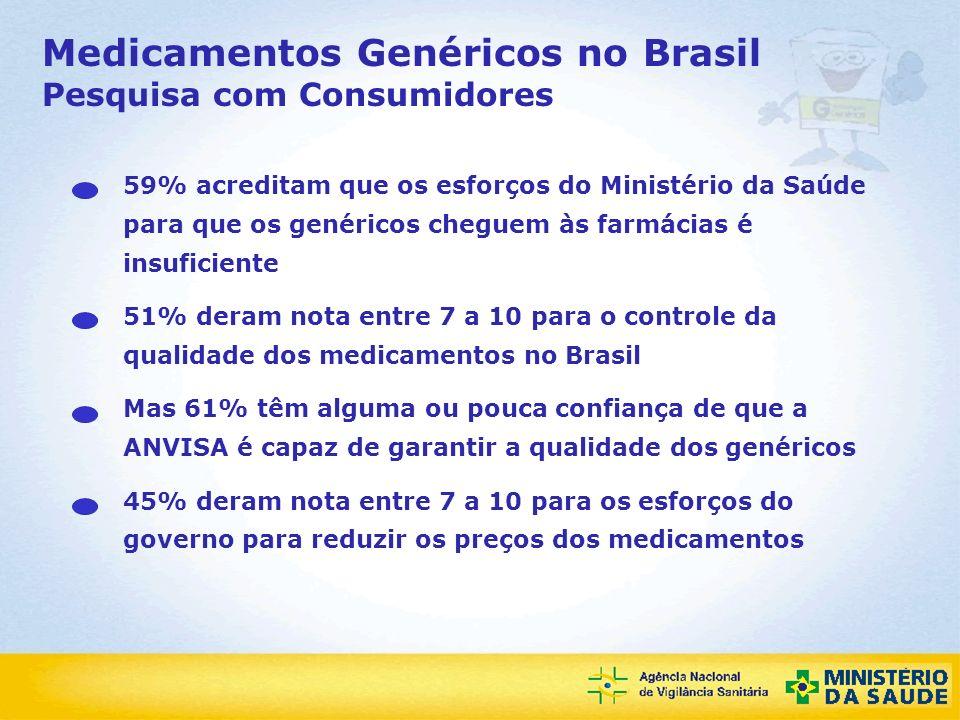 Agência Nacional de Vigilância Sanitária Medicamentos Genéricos no Brasil Pesquisa com Consumidores 59% acreditam que os esforços do Ministério da Saú