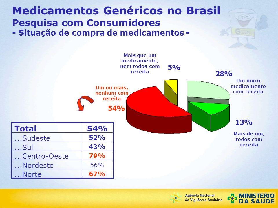 Agência Nacional de Vigilância Sanitária Medicamentos Genéricos no Brasil Pesquisa com Consumidores - Situação de compra de medicamentos - 28% 13% 54%