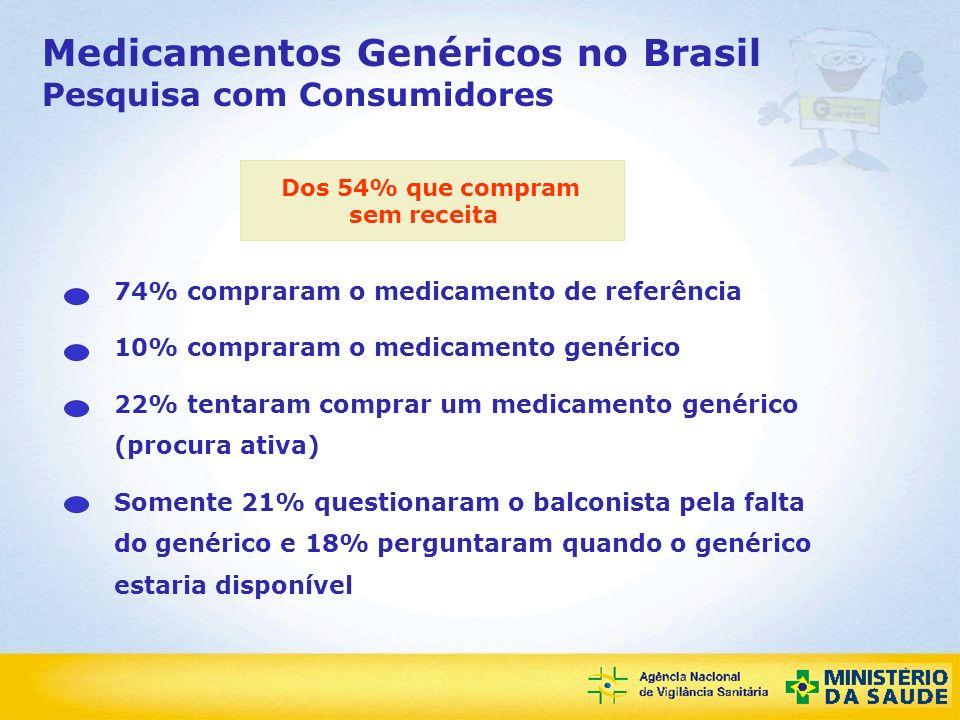 Agência Nacional de Vigilância Sanitária Medicamentos Genéricos no Brasil Pesquisa com Consumidores 74% compraram o medicamento de referência 10% comp