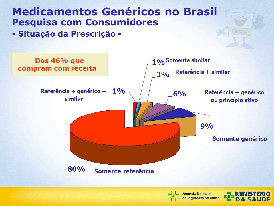 Agência Nacional de Vigilância Sanitária Medicamentos Genéricos no Brasil Pesquisa com Consumidores Dos 46% que compram com receita 80% das receitas verificadas são medicamentos de marca Em 71% desses casos foi comprado o medicamento prescrito Dos consumidores com receita, nestas 19% tinham restrição de troca de medicamentos 9% das receitas tinham somente o genérico e desses 84% compraram o medicamento prescrito