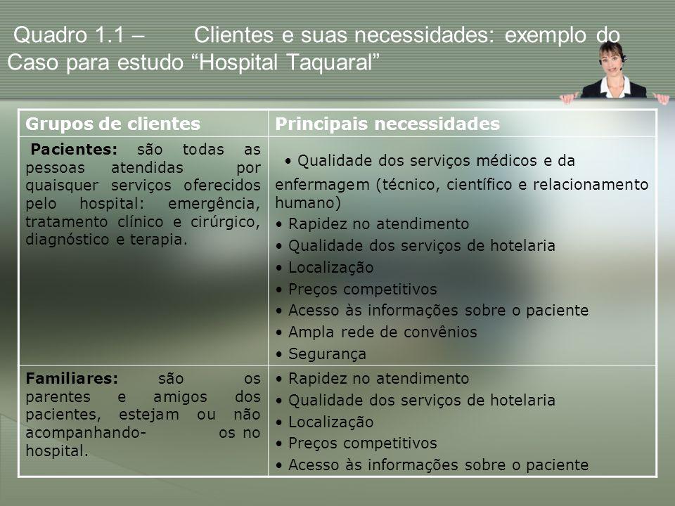 Quadro 1.1 – Clientes e suas necessidades: exemplo do Caso para estudo Hospital Taquaral Grupos de clientesPrincipais necessidades Pacientes: são toda